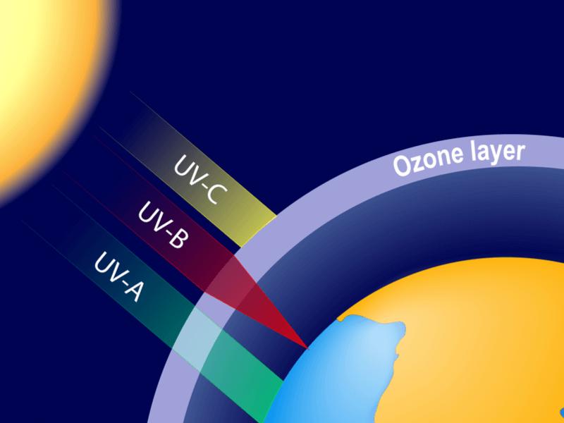 紫外線 種類